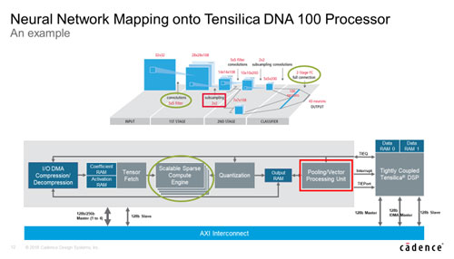 Neural Network Mapping onto Tensilica DNA 100 Processor