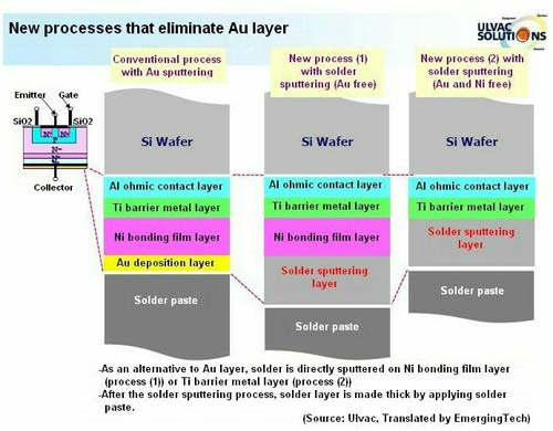 New processes that eliminate Au layer