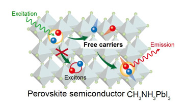Electrons behave freely in perovskite PV cells
