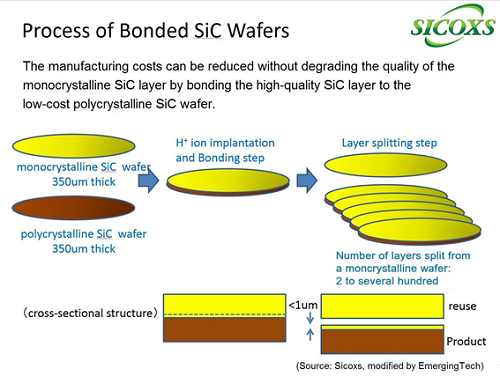 Pilot line for low-cost SiC wafer to launch in 2016
