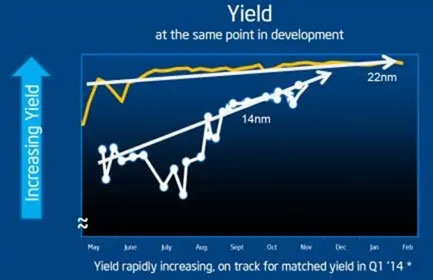 Yield at the same point in development