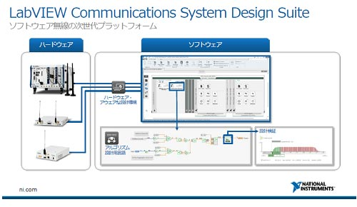 図1 ワイヤレス設計用LabVIEW Communicationsツール 出典: National Instruments