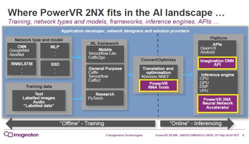図2 PowerVR 2NXファミリは推論用IPコア 出典:Imagination Technologies