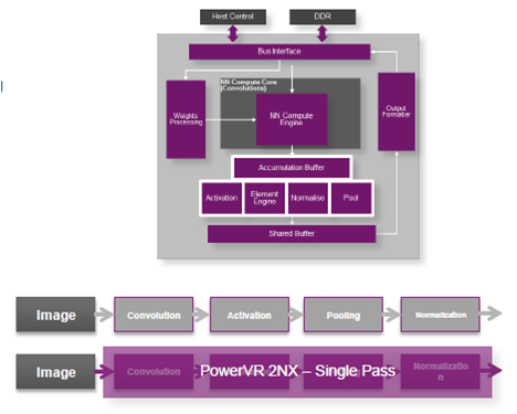 図3 PowerVR 2NXはCNNの動作を全て実行する 出典:Imagination Technologies