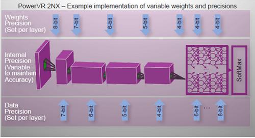 図4 PowerVR 2NXを使ったデータフロー レイヤーごとにデータ/重みビット数を変えられる 出典:Imagination Technologies