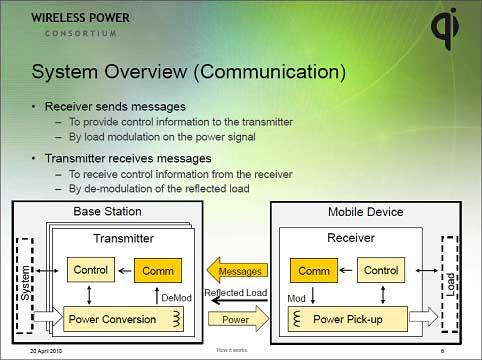 図4 無線充電では充電する側とされる側で双方向通信が必要 出典:Wireless Power Consortium