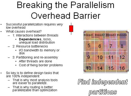 Breaking the Parallelism Overhead Barrier