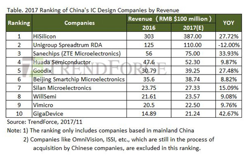 表:2017 Ranking of China's IC Design Companies by Revenue