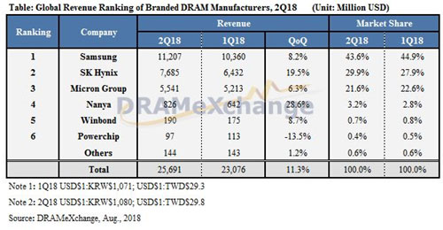 表Table : Global Revenue Ranking DRAM Manufacturers, 2Q18 (Unit: Million USD)