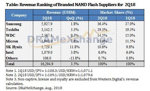 Table: Revenue Ranking of Branded NAND Flash Suppliers for 2Q18