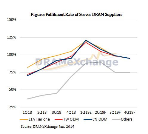 Figure: Fulfilment Rate of Server DRAM Suppliers