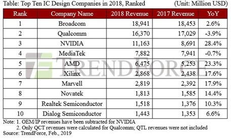 Table: Top Ten IC Design Companies in 2018, Ranked