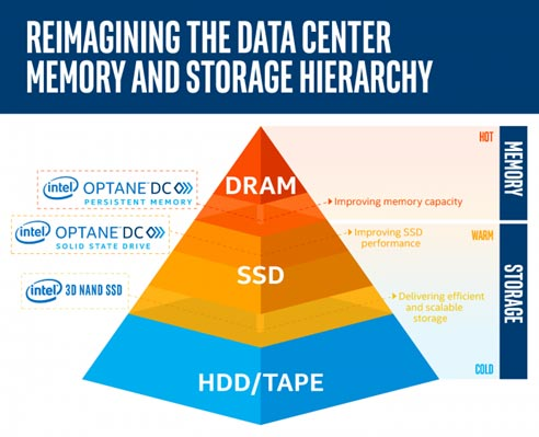 REIMAGINING THE DATA CENTER / MEMORY AND STORAGE HIERARCHY