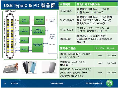 図1 ON SemiconductorのType-C製品群 出典:ON Semiconductor