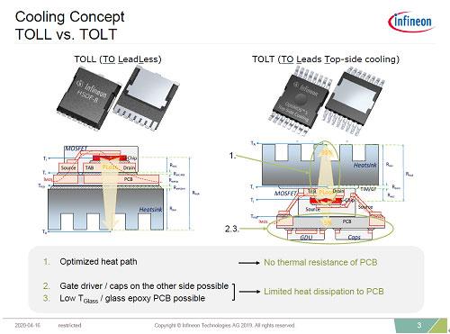 図3 ガルウイングの端子を逆に折り曲げ、ソースに放熱フィンを取り付けた 出典:Infineon Technologies
