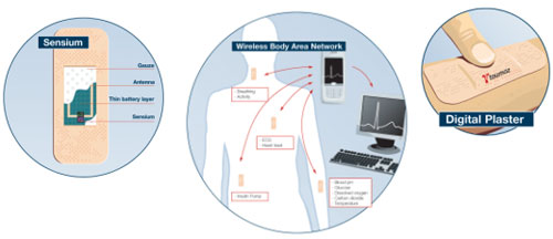 デジタルプラスターで身体に張り付けモニターする