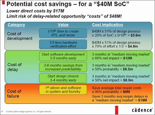 Potential cost savings - for a $40M SoC