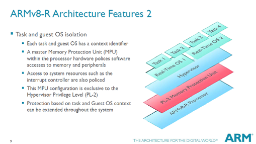 ARM、複数OSの仮想化技術を搭載するv8-Rアーキテクチャを発表 ...