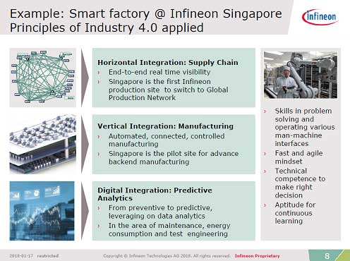 図 Example: Smart factory @ Infineon Singapore Principles of Industry 4.0 applied