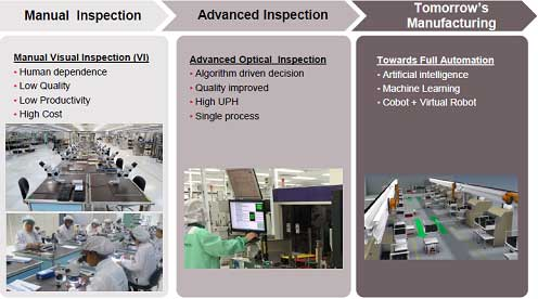 図 Manual Inspection/ Advanced Inspection / Tomorrow's Manufacturing
