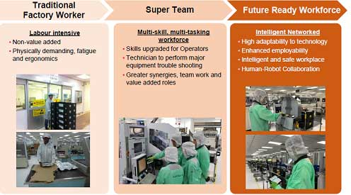図 Traditional Factory Worker / Super Team / Future Ready Workforce