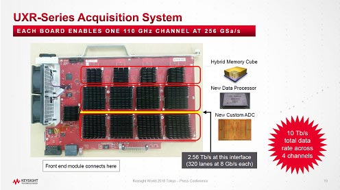 UXR-Series Acquisition System
