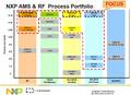 NXP、RF/ミクストシグナルASICのワンストップショップ体制完了、量産へ全開