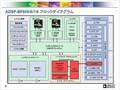 デュアルDSPコアを集積、ビジョンシステムに特化した画像処理プロセッサ