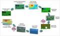 PCBレイアウト設計から熱設計まで一気にシミュレーションできるツール