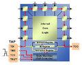 3次元ICや基板内蔵ICのテスト法の主流になるか、バウンダリスキャン