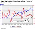 世界半導体売上額、3月はプラス成長に