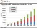 AIの世界市場規模は2025年に15兆円規模に