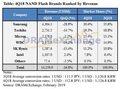 2018年第4四半期におけるNANDフラッシュ販売額は大きくマイナス