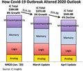 新型コロナの影響で今年の半導体IC成長は4%減に大きく減少