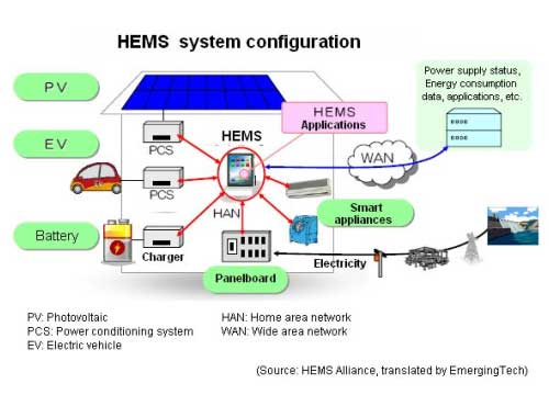 what is home energy management system
