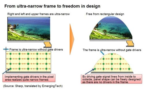 From ultra-narrow frame to freedom in design