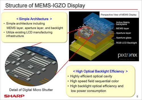 Structure of MEMS-IGZO Display