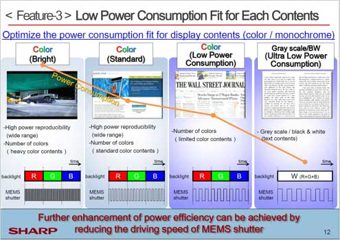 Low Power Consumption Fit for Each Contents
