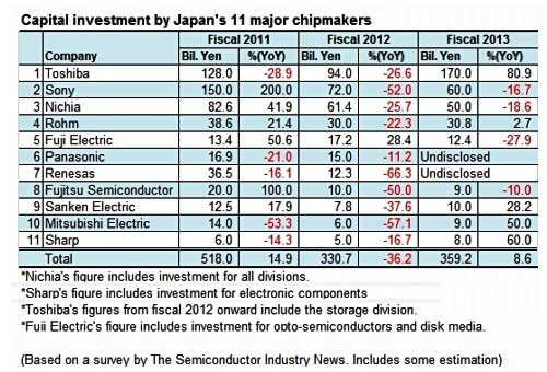 Japanese chipmakers' investment will increase 20% this year