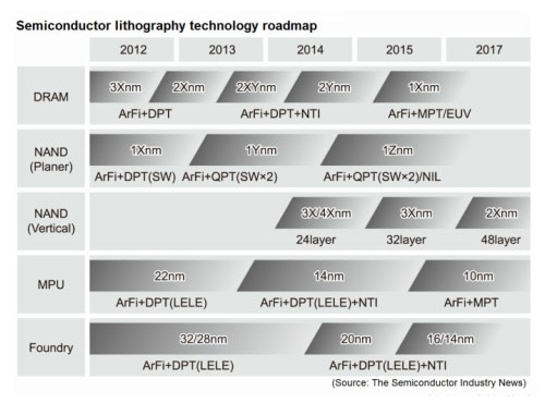 Lithography: ArF immersion may go beyond 10nm, even to 7nm