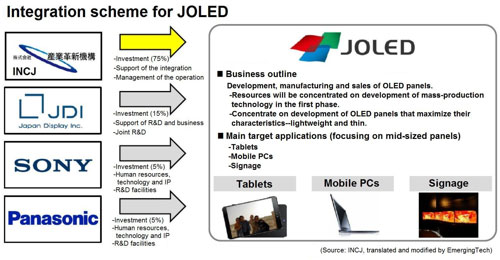 INCJ, Japan Display, Panasonic and Sony form JOLED