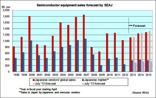SEAJ forecasts 11.6% growth in Japanese vendors equipment sales in fiscal 2014