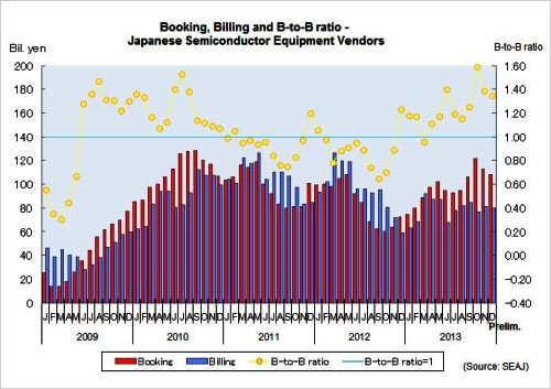 December book-to-bill ratio 1.35—9th consecutive month above 1
