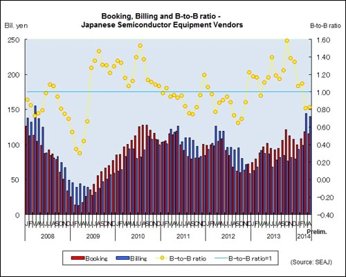 April book-to-bill ratio stays below 1 as shipments surge