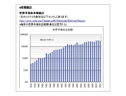 統計データベース